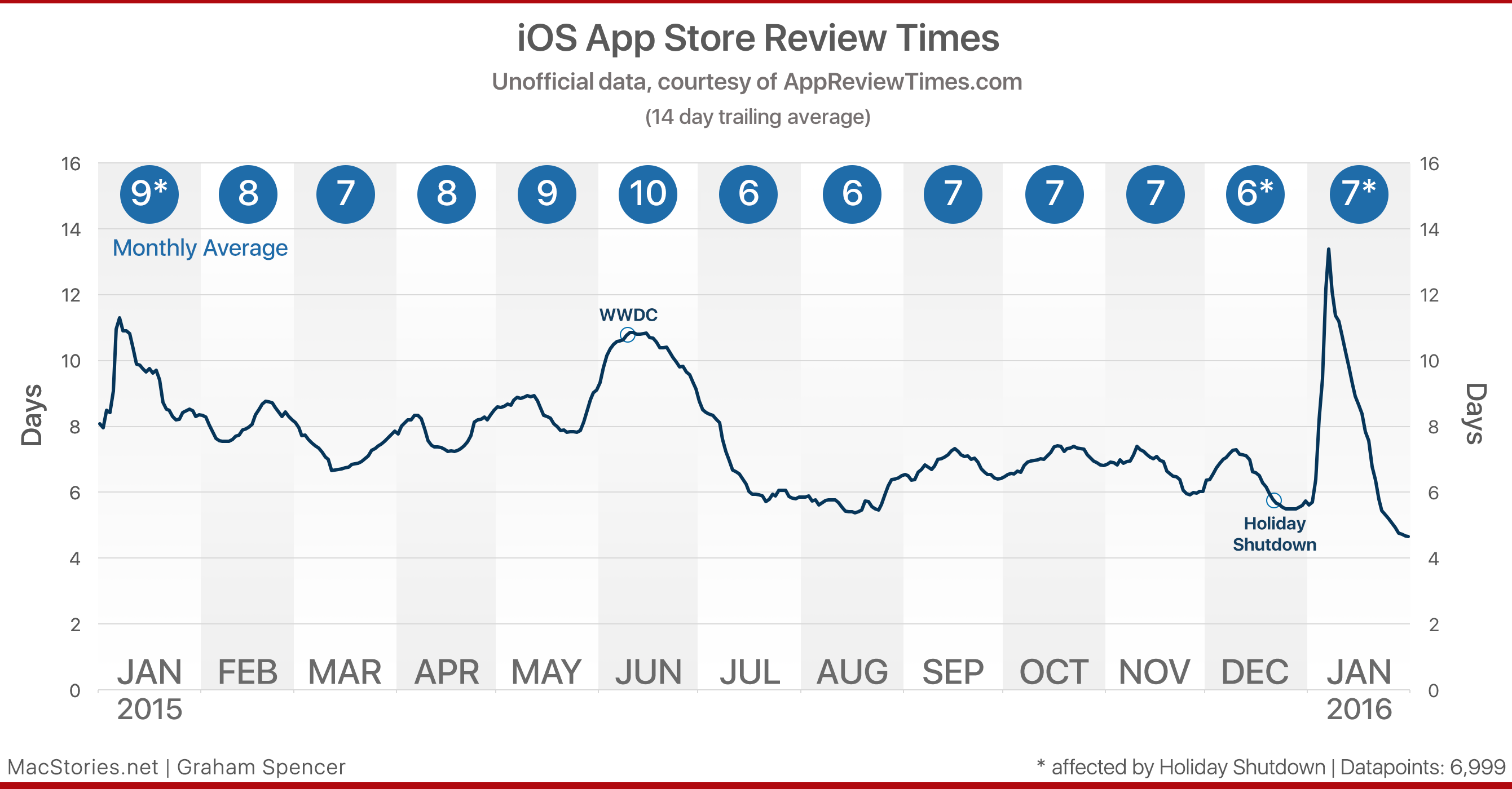 developers apple u0027s app review needs big improvements u2013 macstories