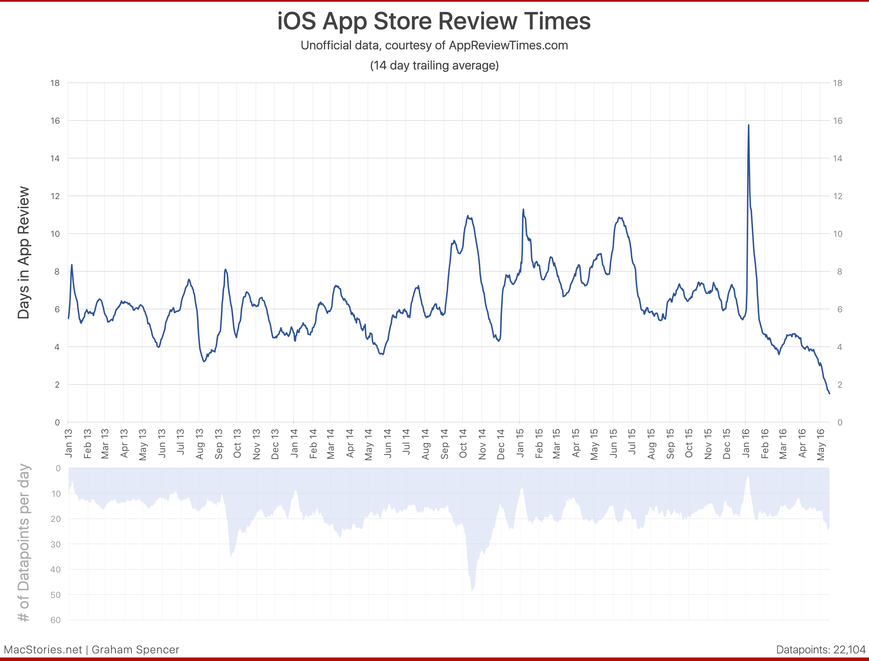 Data courtesy of AppReviewTimes.com